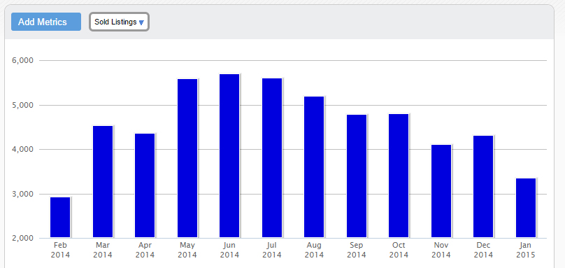 12 Month Atlanta Home Sales Chart