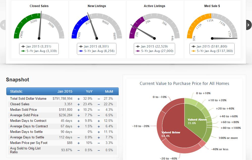 January 2015 Atlanta Home Sales Statistics