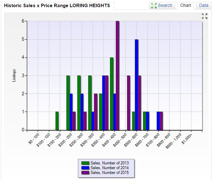 LORING HEIGHTS HISTORIC SALES