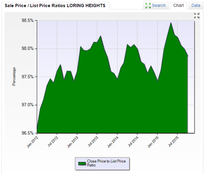LORING HEIGHTS SALES PRICE TO LIST PRICE
